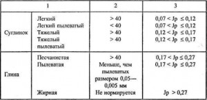 Различные характеристики грунтов.